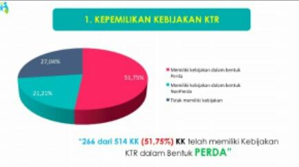 Perda KTR Indikator Penting Bagi Kota Layak Anak dan Kota/Kabupaten Sehat